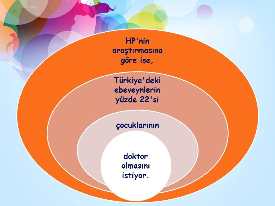 HP nin araştırmasına göre ise, Türkiye deki ebeveynlerin yüzde 22 si çocuklarının doktor olmasını istiyor.