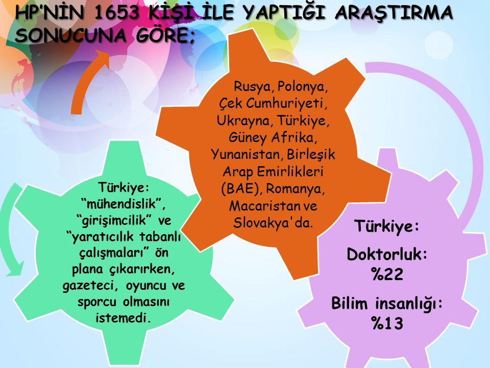 Türkiye: Doktorluk: %22 Bilim insanlığı: %13 Türkiye: mühendislik , girişimcilik ve yaratıcılık tabanlı çalışmaları ön plana çıkarırken, gazeteci, oyuncu ve sporcu olmasını istemedi.