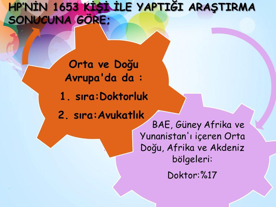 BAE, Güney Afrika ve Yunanistan ı içeren Orta Doğu, Afrika ve Akdeniz bölgeleri: Doktor:%17 Orta ve Doğu Avrupa da da : 1.