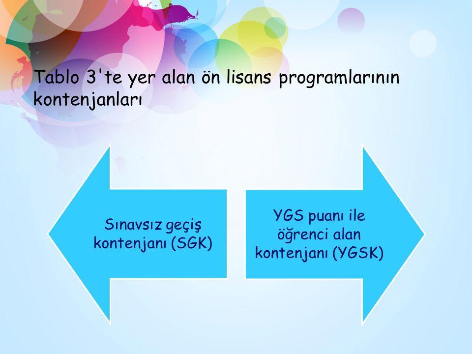 Tablo 3 te yer alan ön lisans programlarının kontenjanları Sınavsız geçiş kontenjanı (SGK) YGS puanı ile öğrenci alan kontenjanı (YGSK)