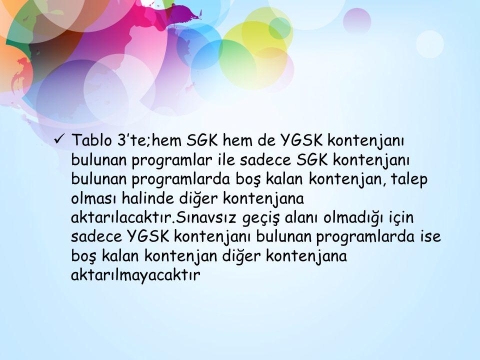 Tablo 3'te;hem SGK hem de YGSK kontenjanı bulunan programlar ile sadece SGK kontenjanı bulunan programlarda boş kalan kontenjan, talep olması halinde diğer kontenjana aktarılacaktır.Sınavsız geçiş alanı olmadığı için sadece YGSK kontenjanı bulunan programlarda ise boş kalan kontenjan diğer kontenjana aktarılmayacaktır
