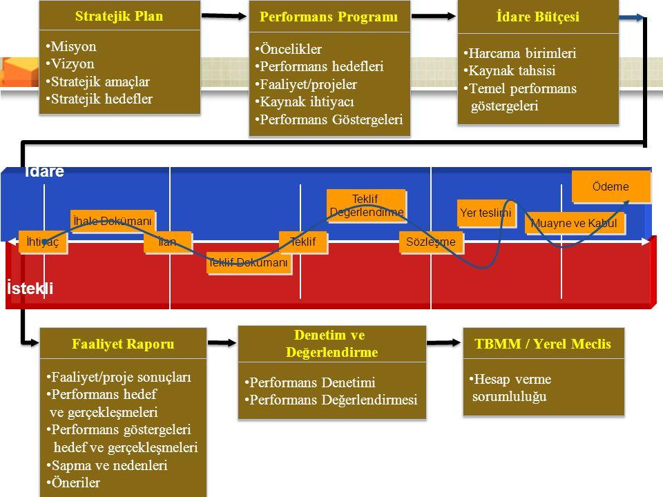 İhtiyaç İhale Dokümanı İlan Teklif Dokümanı Teklif Değerlendirme Teklif Değerlendirme Sözleşme Yer teslimi Ödeme Muayne ve Kabul İdare Stratejik Plan Misyon Vizyon Stratejik amaçlar Stratejik hedefler Misyon Vizyon Stratejik amaçlar Stratejik hedefler İdare Bütçesi Harcama birimleri Kaynak tahsisi Temel performans göstergeleri Harcama birimleri Kaynak tahsisi Temel performans göstergeleri Performans Programı Öncelikler Performans hedefleri Faaliyet/projeler Kaynak ihtiyacı Performans Göstergeleri Öncelikler Performans hedefleri Faaliyet/projeler Kaynak ihtiyacı Performans Göstergeleri Faaliyet Raporu Faaliyet/proje sonuçları Performans hedef ve gerçekleşmeleri Performans göstergeleri hedef ve gerçekleşmeleri Sapma ve nedenleri Öneriler Faaliyet/proje sonuçları Performans hedef ve gerçekleşmeleri Performans göstergeleri hedef ve gerçekleşmeleri Sapma ve nedenleri Öneriler Denetim ve Değerlendirme Denetim ve Değerlendirme Performans Denetimi Performans Değerlendirmesi Performans Denetimi Performans Değerlendirmesi TBMM / Yerel Meclis Hesap verme sorumluluğu Hesap verme sorumluluğu İstekli