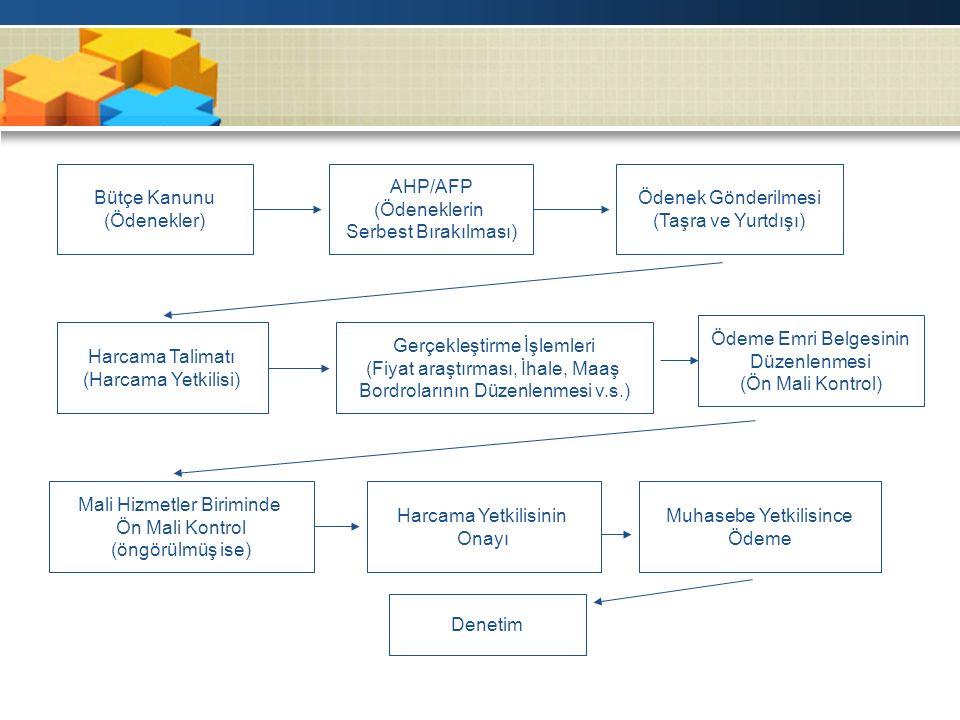 Harcama Talimatı (Harcama Yetkilisi) Bütçe Kanunu (Ödenekler) AHP/AFP (Ödeneklerin Serbest Bırakılması) Ödenek Gönderilmesi (Taşra ve Yurtdışı) Gerçekleştirme İşlemleri (Fiyat araştırması, İhale, Maaş Bordrolarının Düzenlenmesi v.s.) Ödeme Emri Belgesinin Düzenlenmesi (Ön Mali Kontrol) Mali Hizmetler Biriminde Ön Mali Kontrol (öngörülmüş ise) Harcama Yetkilisinin Onayı Muhasebe Yetkilisince Ödeme Denetim