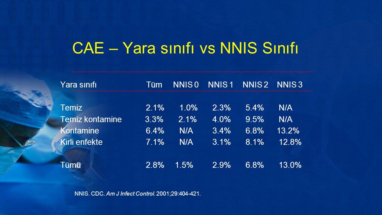 CAE – Yara sınıfı vs NNIS Sınıfı NNIS. CDC. Am J Infect Control.