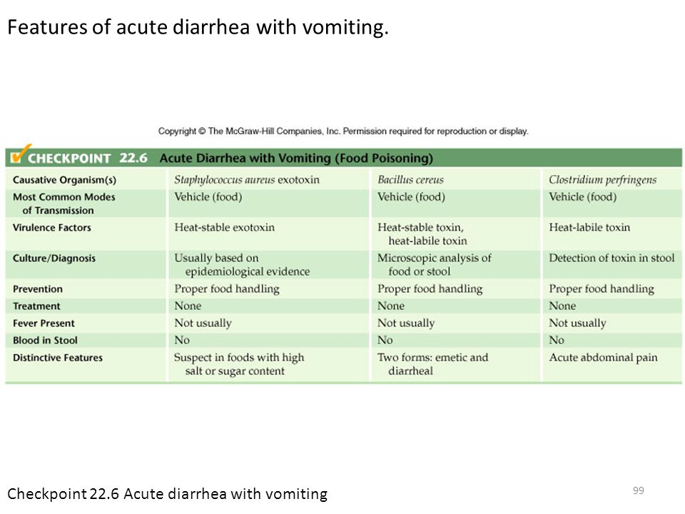 100 Chronic diarrhea Enteroaggregative (EAEC) E.