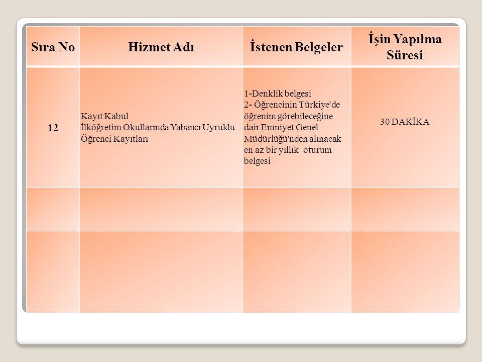 Sıra NoHizmet Adıİstenen Belgeler İşin Yapılma Süresi 12 Kayıt Kabul İlköğretim Okullarında Yabancı Uyruklu Öğrenci Kayıtları 1-Denklik belgesi 2- Öğrencinin Türkiye de öğrenim görebileceğine dair Emniyet Genel Müdürlüğü nden alınacak en az bir yıllık oturum belgesi 30 DAKİKA