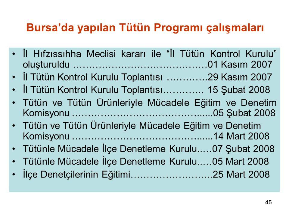 45 Bursa'da yapılan Tütün Programı çalışmaları İl Hıfzıssıhha Meclisi kararı ile İl Tütün Kontrol Kurulu oluşturuldu ……………………………………01 Kasım 2007 İl Tütün Kontrol Kurulu Toplantısı ………….29 Kasım 2007 İl Tütün Kontrol Kurulu Toplantısı………….