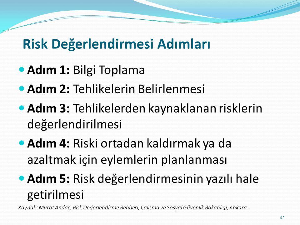 Risk Değerlendirmesi Adımları Adım 1: Bilgi Toplama Adım 2: Tehlikelerin Belirlenmesi Adım 3: Tehlikelerden kaynaklanan risklerin değerlendirilmesi Adım 4: Riski ortadan kaldırmak ya da azaltmak için eylemlerin planlanması Adım 5: Risk değerlendirmesinin yazılı hale getirilmesi Kaynak: Murat Andaç, Risk Değerlendirme Rehberi, Çalışma ve Sosyal Güvenlik Bakanlığı, Ankara.