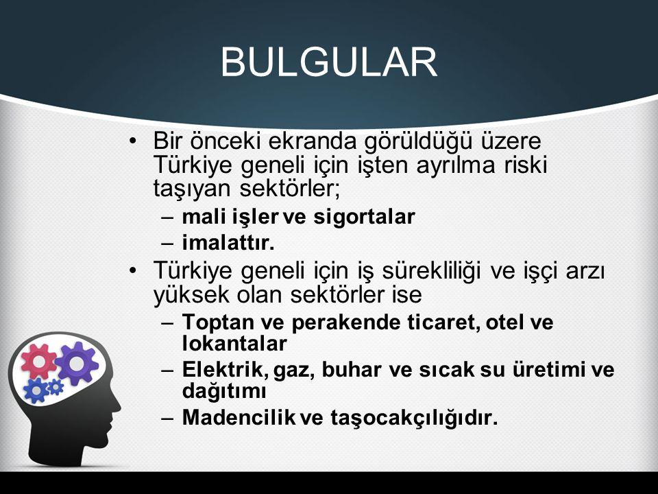 BULGULAR Bir önceki ekranda görüldüğü üzere Türkiye geneli için işten ayrılma riski taşıyan sektörler; –mali işler ve sigortalar –imalattır.