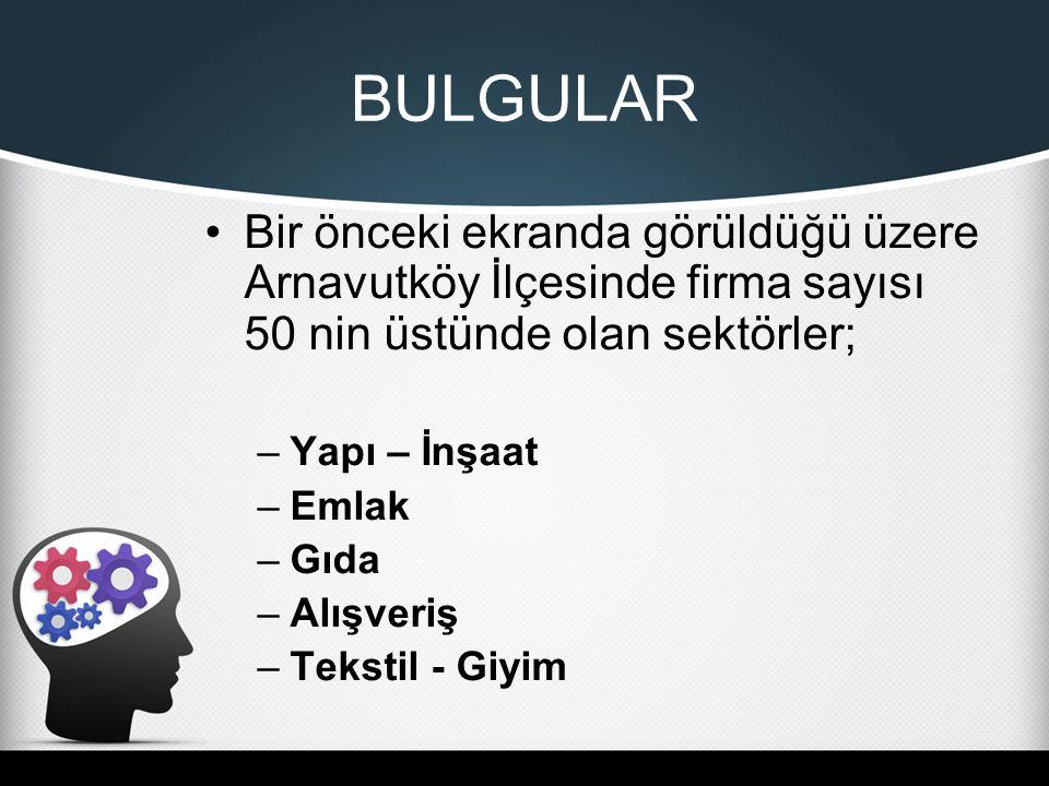 BULGULAR Bir önceki ekranda görüldüğü üzere Arnavutköy İlçesinde firma sayısı 50 nin üstünde olan sektörler; –Yapı – İnşaat –Emlak –Gıda –Alışveriş –Tekstil - Giyim