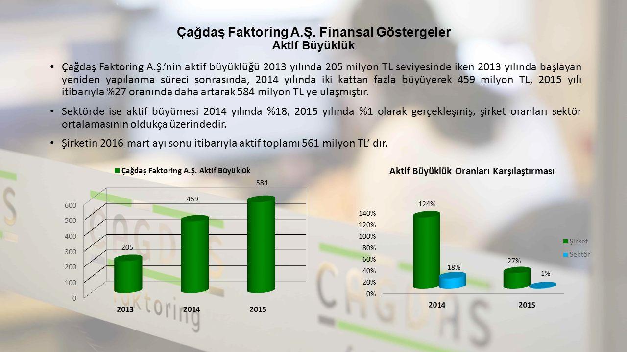 Çağdaş Faktoring A.Ş. Finansal Göstergeler Aktif Büyüklük Çağdaş Faktoring A.Ş.'nin aktif büyüklüğü 2013 yılında 205 milyon TL seviyesinde iken 2013 y