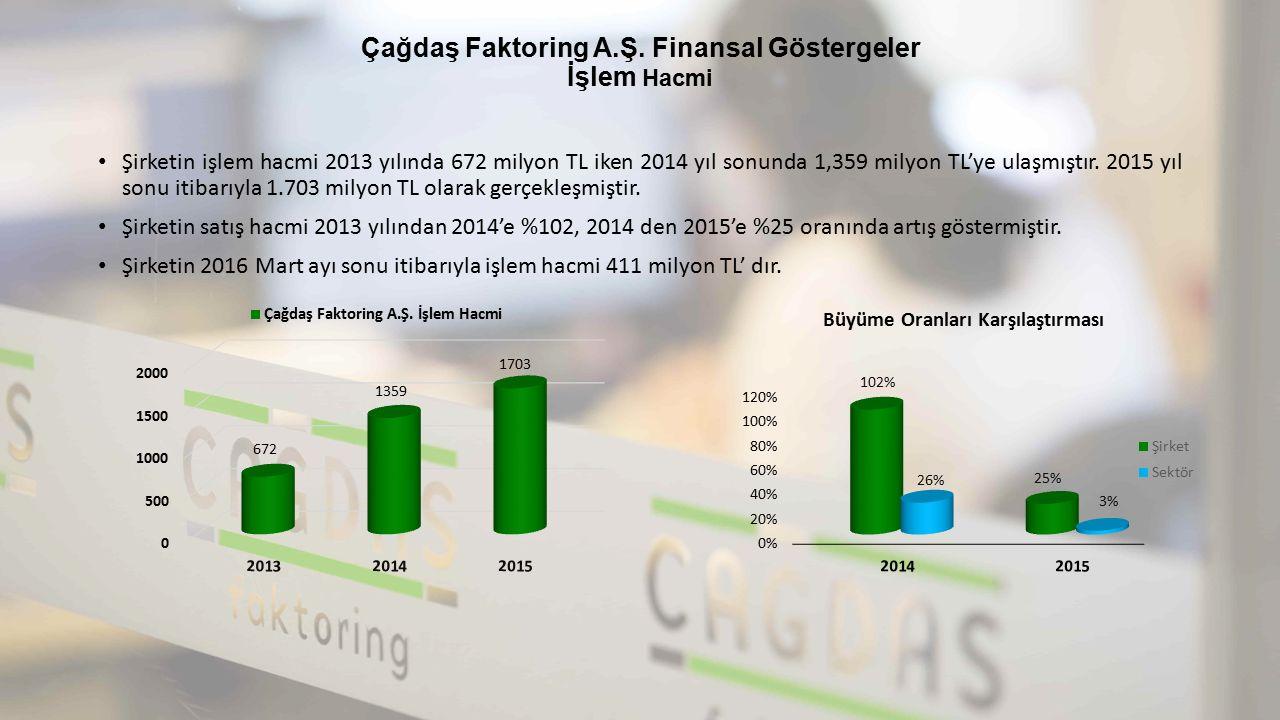 Çağdaş Faktoring A.Ş. Finansal Göstergeler İşlem Hacmi Şirketin işlem hacmi 2013 yılında 672 milyon TL iken 2014 yıl sonunda 1,359 milyon TL'ye ulaşmı