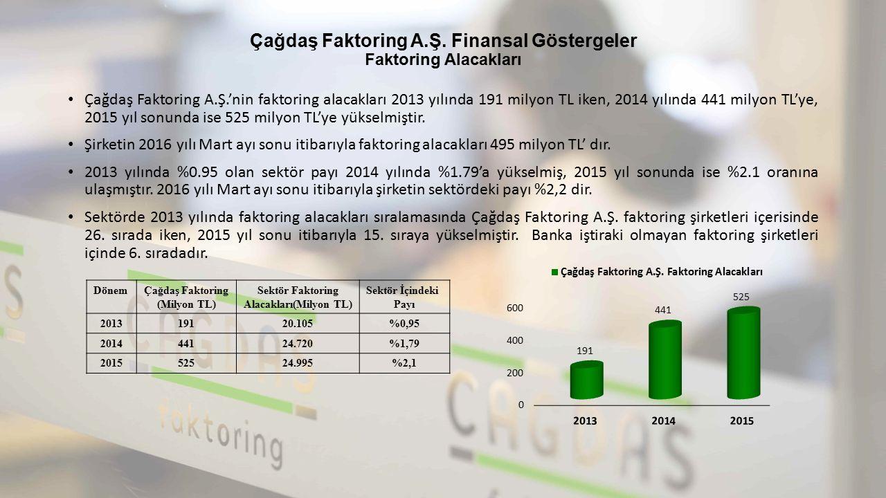 Çağdaş Faktoring A.Ş. Finansal Göstergeler Faktoring Alacakları Çağdaş Faktoring A.Ş.'nin faktoring alacakları 2013 yılında 191 milyon TL iken, 2014 y