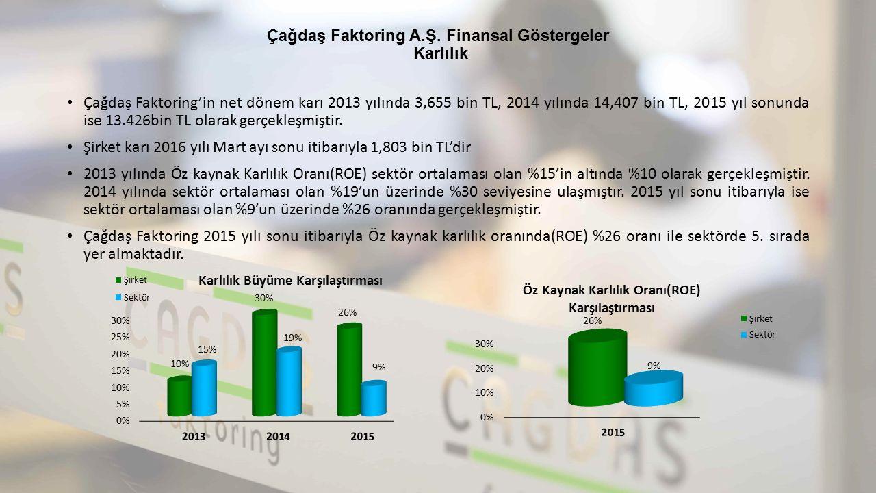 Çağdaş Faktoring A.Ş. Finansal Göstergeler Karlılık Çağdaş Faktoring'in net dönem karı 2013 yılında 3,655 bin TL, 2014 yılında 14,407 bin TL, 2015 yıl