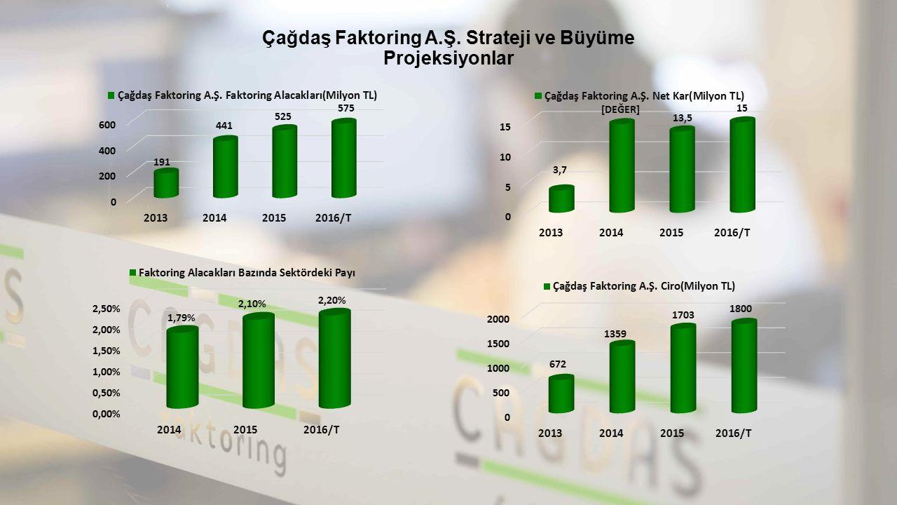 Çağdaş Faktoring A.Ş. Strateji ve Büyüme Projeksiyonlar