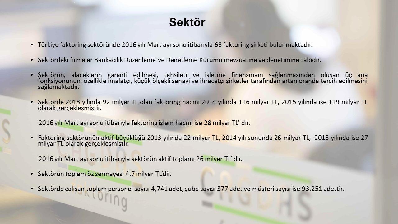Sektör Türkiye faktoring sektöründe 2016 yılı Mart ayı sonu itibarıyla 63 faktoring şirketi bulunmaktadır. Sektördeki firmalar Bankacılık Düzenleme ve