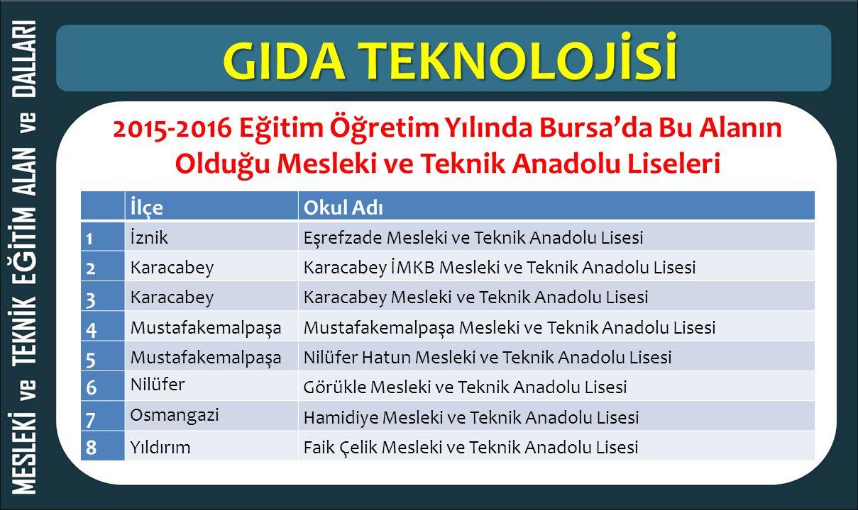 GIDA TEKNOLOJİSİ 2015-2016 Eğitim Öğretim Yılında Bursa'da Bu Alanın Olduğu Mesleki ve Teknik Anadolu Liseleri İlçeOkul Adı 1 İznikEşrefzade Mesleki v