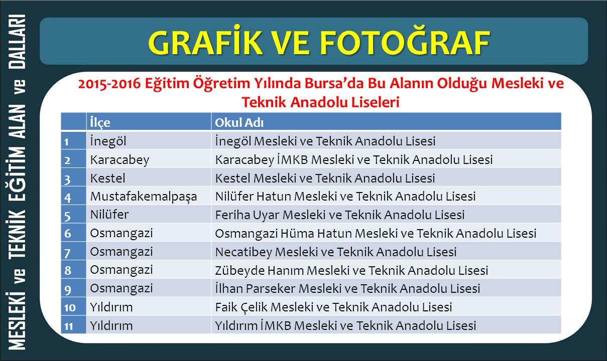 GRAFİK VE FOTOĞRAF 2015-2016 Eğitim Öğretim Yılında Bursa'da Bu Alanın Olduğu Mesleki ve Teknik Anadolu Liseleri İlçeOkul Adı 1İnegölİnegöl Mesleki ve