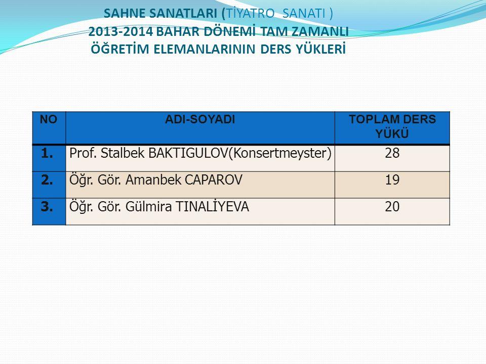SAHNE SANATLARI (TİYATRO SANATI ) 2013-2014 BAHAR DÖNEMİ TAM ZAMANLI ÖĞRETİM ELEMANLARININ DERS YÜKLERİ NOADI-SOYADITOPLAM DERS YÜKÜ 1. Prof. Stalbek