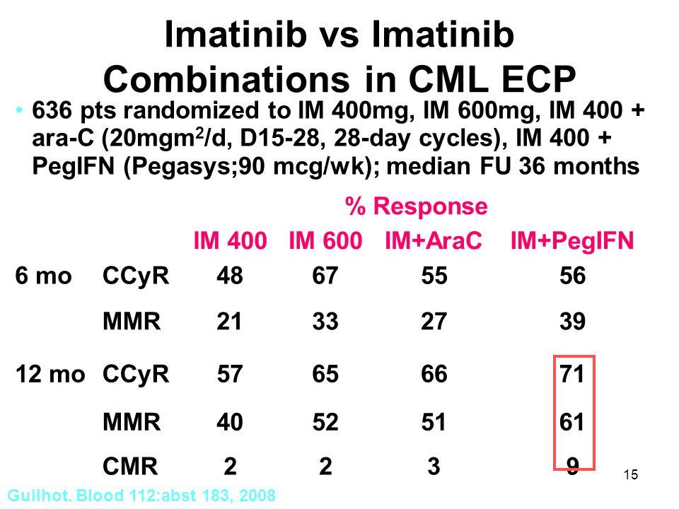 15 Imatinib vs Imatinib Combinations in CML ECP 636 pts randomized to IM 400mg, IM 600mg, IM 400 + ara-C (20mgm 2 /d, D15-28, 28-day cycles), IM 400 + PegIFN (Pegasys;90 mcg/wk); median FU 36 months % Response IM 400IM 600IM+AraCIM+PegIFN 6 moCCyR48675556 MMR21332739 12 moCCyR57656671 MMR40525161 CMR2239 Guilhot.