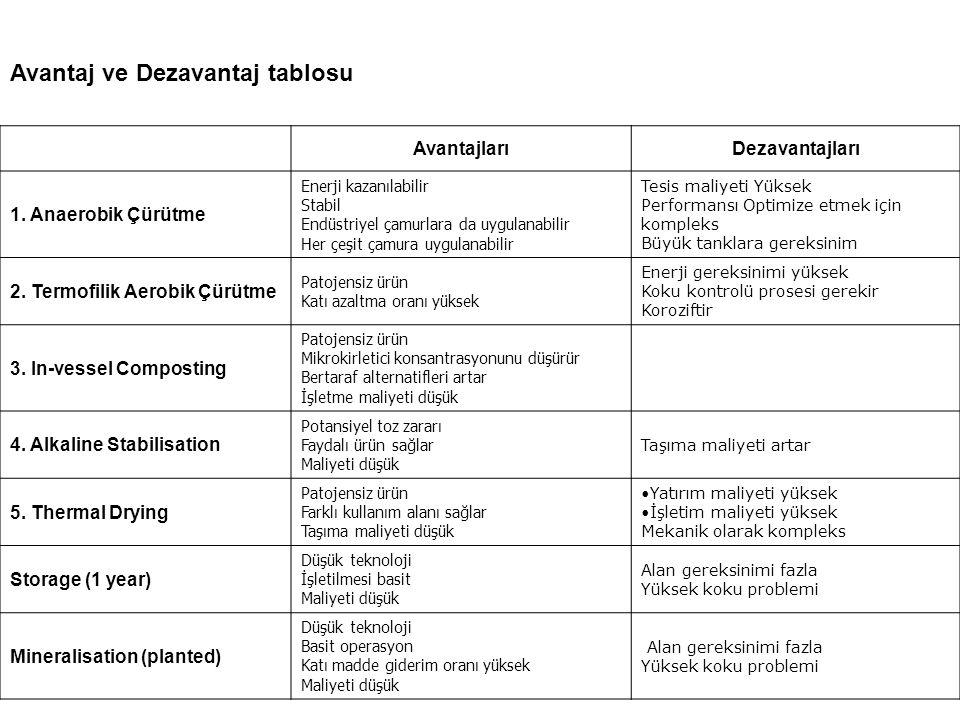 Avantaj ve Dezavantaj tablosu AvantajlarıDezavantajları 1.