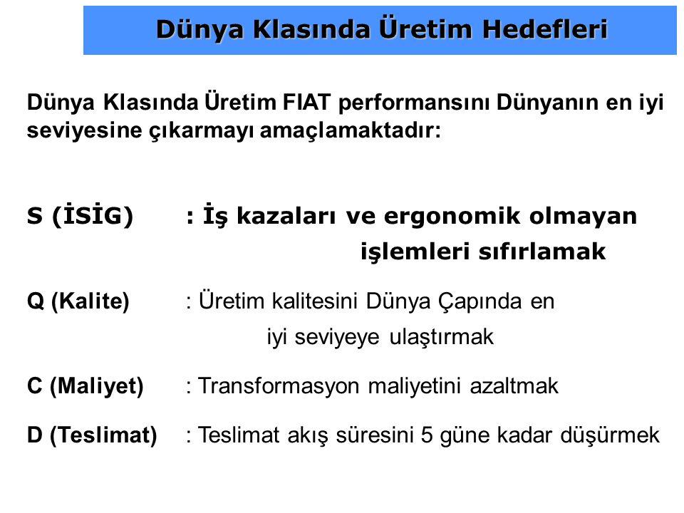 Dünya Klasında Üretim FIAT performansını Dünyanın en iyi seviyesine çıkarmayı amaçlamaktadır: S (İSİG): İş kazaları ve ergonomik olmayan işlemleri sıf