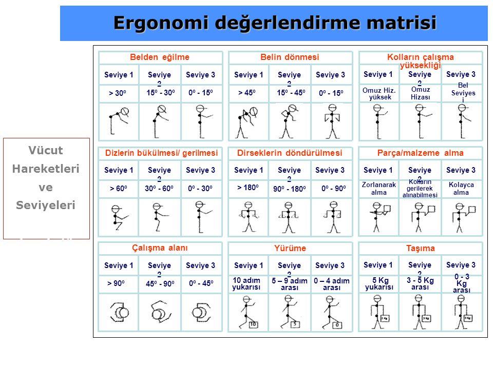 """Vücut Hareketleri ve Seviyeleri """"9 kusurlu hareket"""" Ergonomi değerlendirme matrisi"""