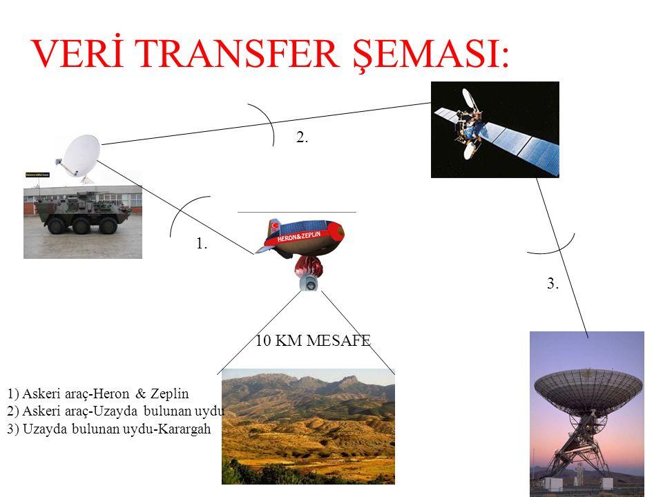 VERİ TRANSFER ŞEMASI: 10 KM MESAFE 1. 2. 3. 1) Askeri araç-Heron & Zeplin 2) Askeri araç-Uzayda bulunan uydu 3) Uzayda bulunan uydu-Karargah