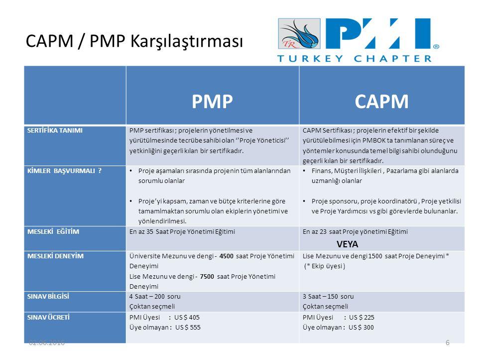 CAPM / PMP Karşılaştırması PMP CAPM SERTİFİKA TANIMI PMP sertifikası ; projelerin yönetilmesi ve yürütülmesinde tecrübe sahibi olan ''Proje Yöneticisi'' yetkinliğini geçerli kılan bir sertifikadır.