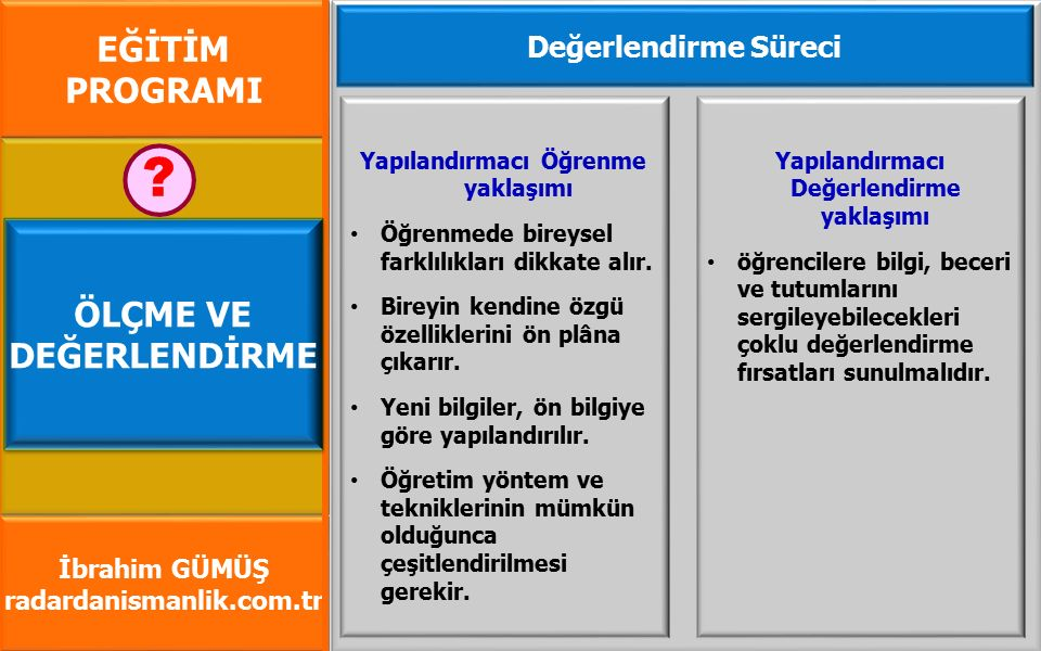 EĞİTİM PROGRAMI İbrahim GÜMÜŞ radardanismanlik.com.tr Yapılandırmacı Öğrenme yaklaşımı Öğrenmede bireysel farklılıkları dikkate alır.