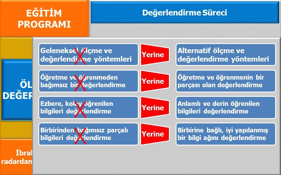 EĞİTİM PROGRAMI İbrahim GÜMÜŞ radardanismanlik.com.tr Değerlendirme Süreci ÖLÇME VE DEĞERLENDİRME Geleneksel ölçme ve değerlendirme yöntemleri Yerine