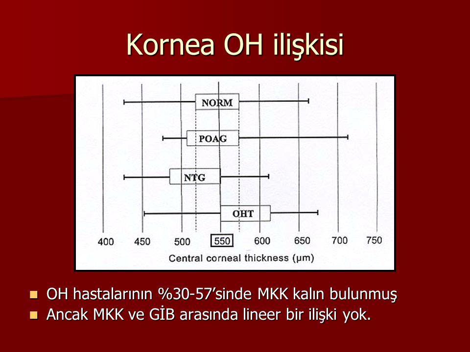 Kornea OH ilişkisi OH hastalarının %30-57'sinde MKK kalın bulunmuş OH hastalarının %30-57'sinde MKK kalın bulunmuş Ancak MKK ve GİB arasında lineer bi