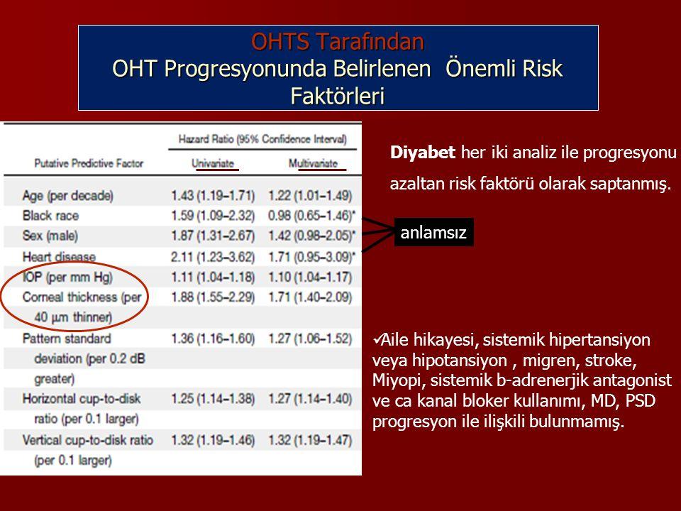 OHTS Tarafından OHT Progresyonunda Belirlenen Önemli Risk Faktörleri anlamsız Diyabet her iki analiz ile progresyonu azaltan risk faktörü olarak saptanmış.