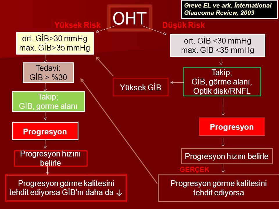 OHT ort. GİB>30 mmHg max. GİB>35 mmHg Tedavi: GİB > %30 Takip; GİB, görme alanı Progresyon Progresyon hızını belirle Progresyon görme kalitesini tehdi