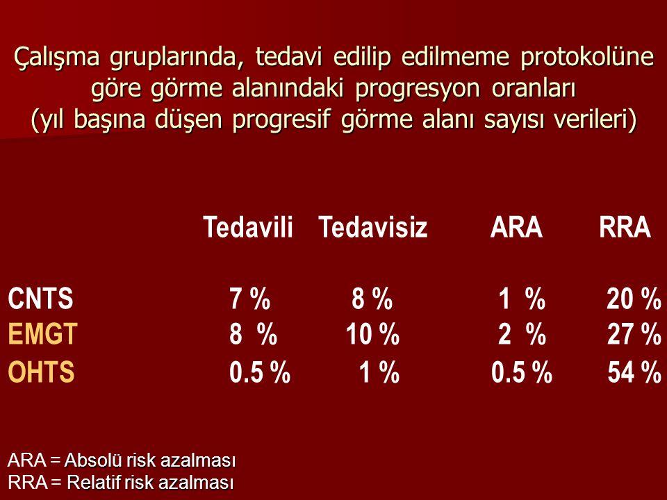 Çalışma gruplarında, tedavi edilip edilmeme protokolüne göre görme alanındaki progresyon oranları (yıl başına düşen progresif görme alanı sayısı veril