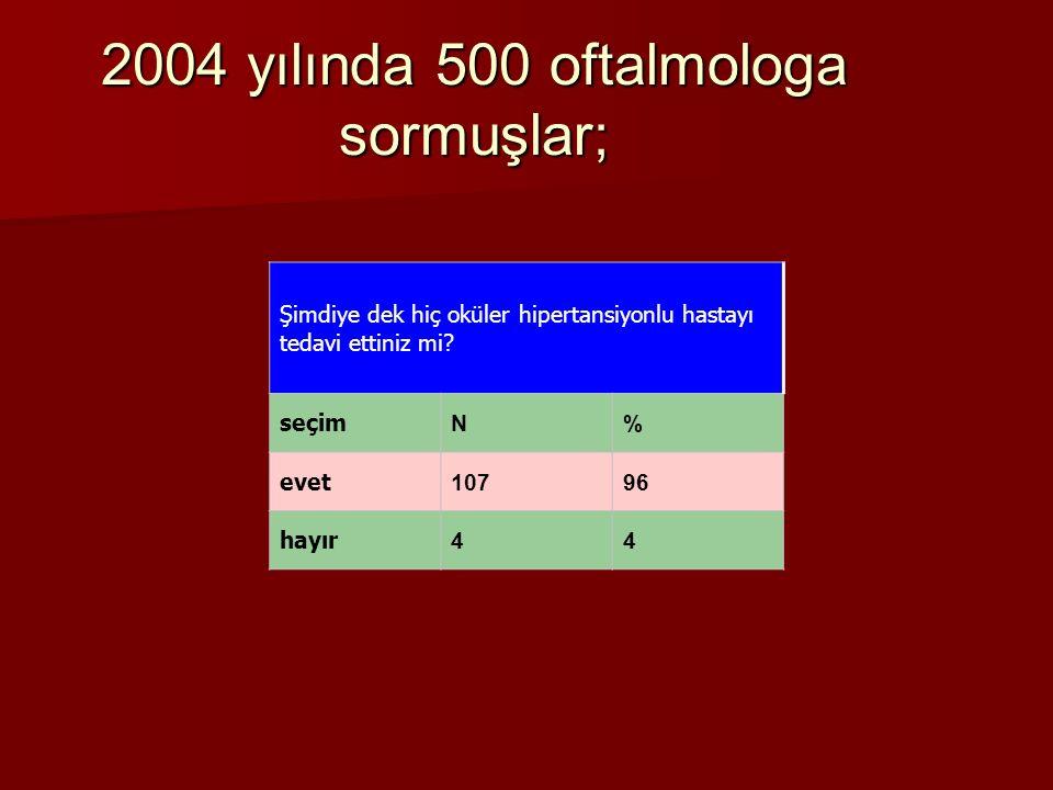 2004 yılında 500 oftalmologa sormuşlar; Şimdiye dek hiç oküler hipertansiyonlu hastayı tedavi ettiniz mi? seçim N% evet 10796 hayır 44