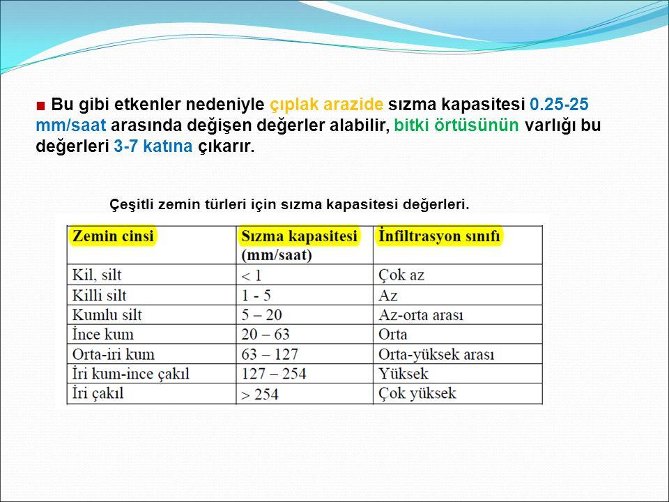 ■ Bu gibi etkenler nedeniyle çıplak arazide sızma kapasitesi 0.25-25 mm/saat arasında değişen değerler alabilir, bitki örtüsünün varlığı bu değerleri 3-7 katına çıkarır.