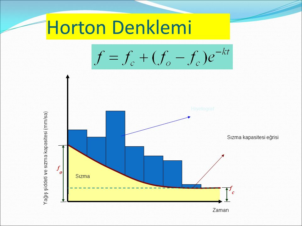 Horton Denklemi Hiyetograf Sızma kapasitesi eğrisi Sızma Zaman Yağış şiddeti ve sızma kapasitesi (mm/sa) fofo fcfc