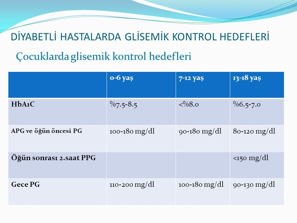 Çocuklarda glisemik kontrol hedefleri 0-6 yaş7-12 yaş13-18 yaş HbA1C%7.5-8.5<%8.0%6.5-7.0 APG ve öğün öncesi PG 100-180 mg/dl90-180 mg/dl80-120 mg/dl
