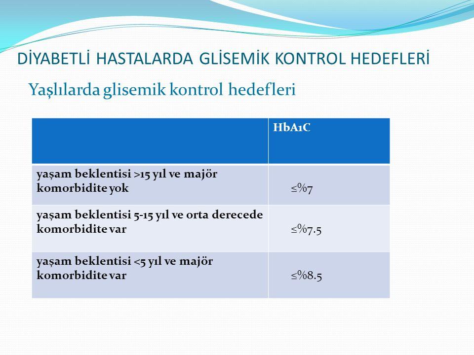Yaşlılarda glisemik kontrol hedefleri HbA1C yaşam beklentisi >15 yıl ve majör komorbidite yok ≤%7 yaşam beklentisi 5-15 yıl ve orta derecede komorbidi