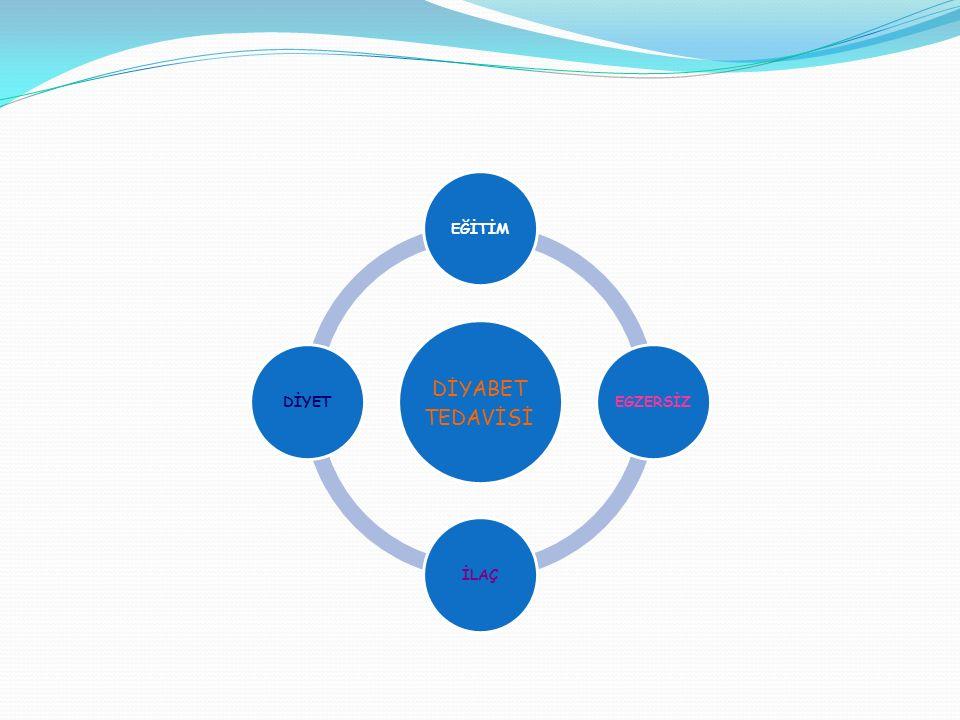 Diyabette Eğitim Eğitim hem tip 1 hem de tip 2 diyabet tedavisinin bel kemiğini oluşturur.