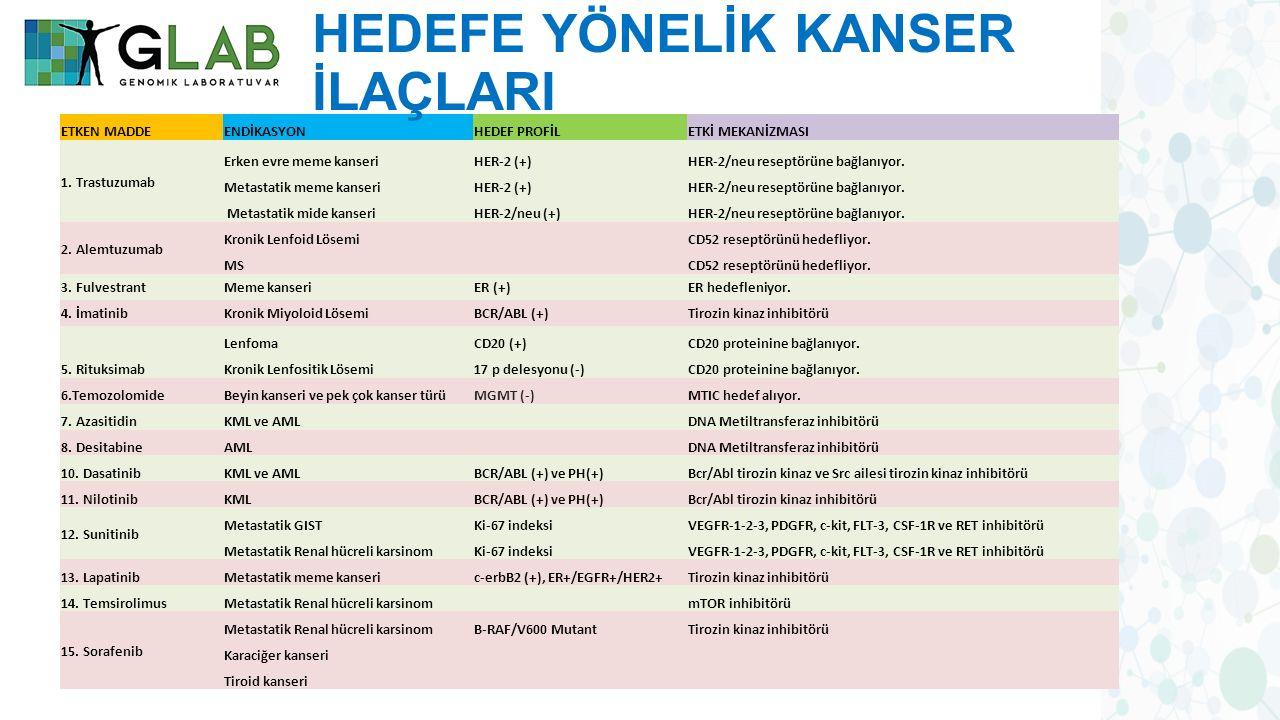 ETKEN MADDEENDİKASYONHEDEF PROFİLETKİ MEKANİZMASI 1.
