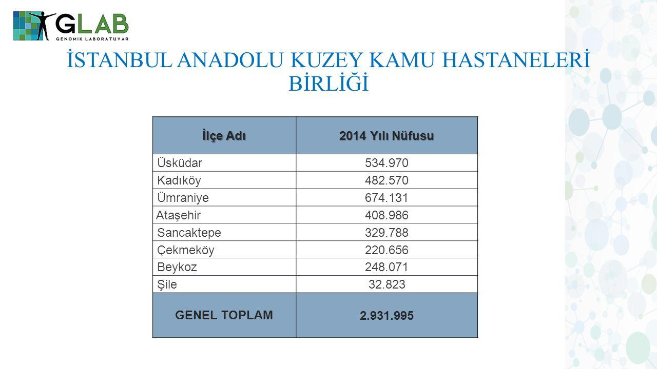 İSTANBUL ANADOLU KUZEY KAMU HASTANELERİ BİRLİĞİ İlçe Adı 2014 Yılı Nüfusu Üsküdar534.970 Kadıköy482.570 Ümraniye674.131 Ataşehir408.986 Sancaktepe329.