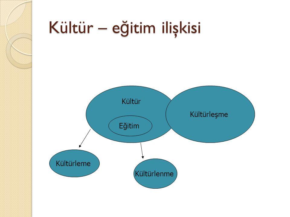 Kültür – e ğ itim ilişkisi Kültür Eğitim Kültürleşme Kültürleme Kültürlenme