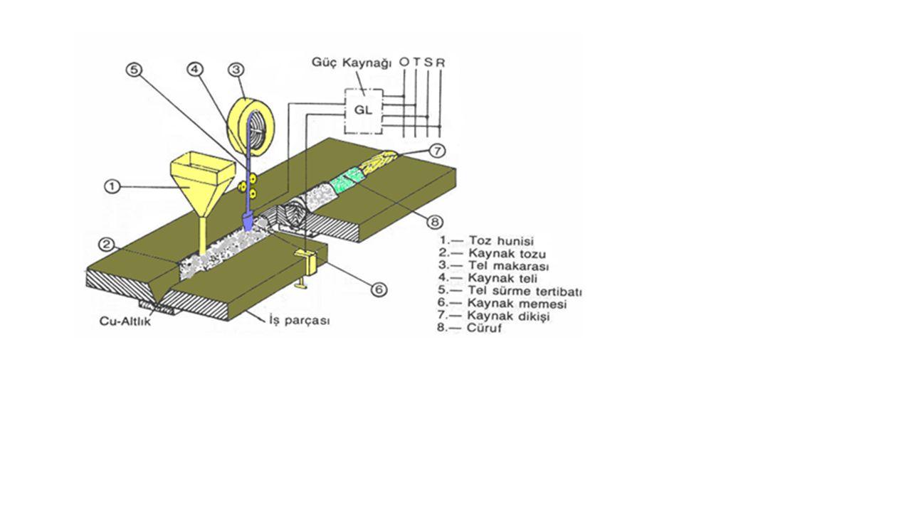 (a) Tek elektrodlu (single wire) ve (b) tandem (tandem) tozaltı ark kaynak yöntemleri.