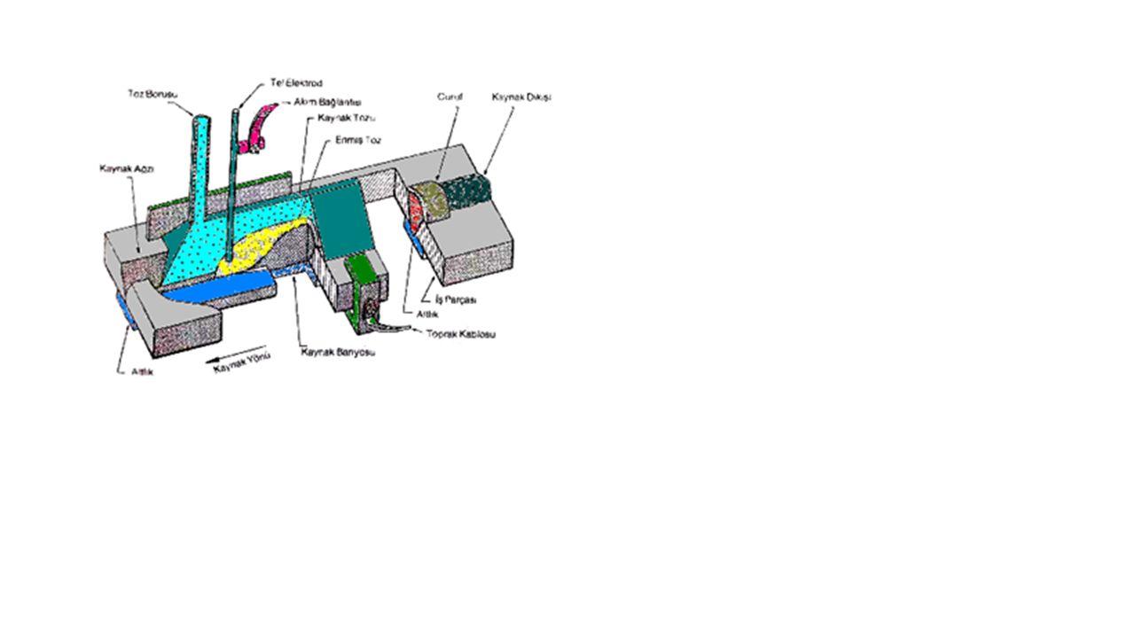 Kaynak tozlarının fiziksel etkileri Kaynak tozunun özgül ağırlığı, erime aralığı, akıcılığı, tane büyüklüğü ve yığılma yüksekliği kaynak dikişi üzerinde aşağıdaki fiziksel etkileri yapar: Ark bölgesini atmosferin zararlı etkilerine karşı korur, Katılaşan cüruf, dikişin yavaş soğumasını sağlar, Dikişin dış formunu oluşturur, Esas metal ile kaynak metali arasındaki geçiş bölgesinde çentik oluşturmaz.