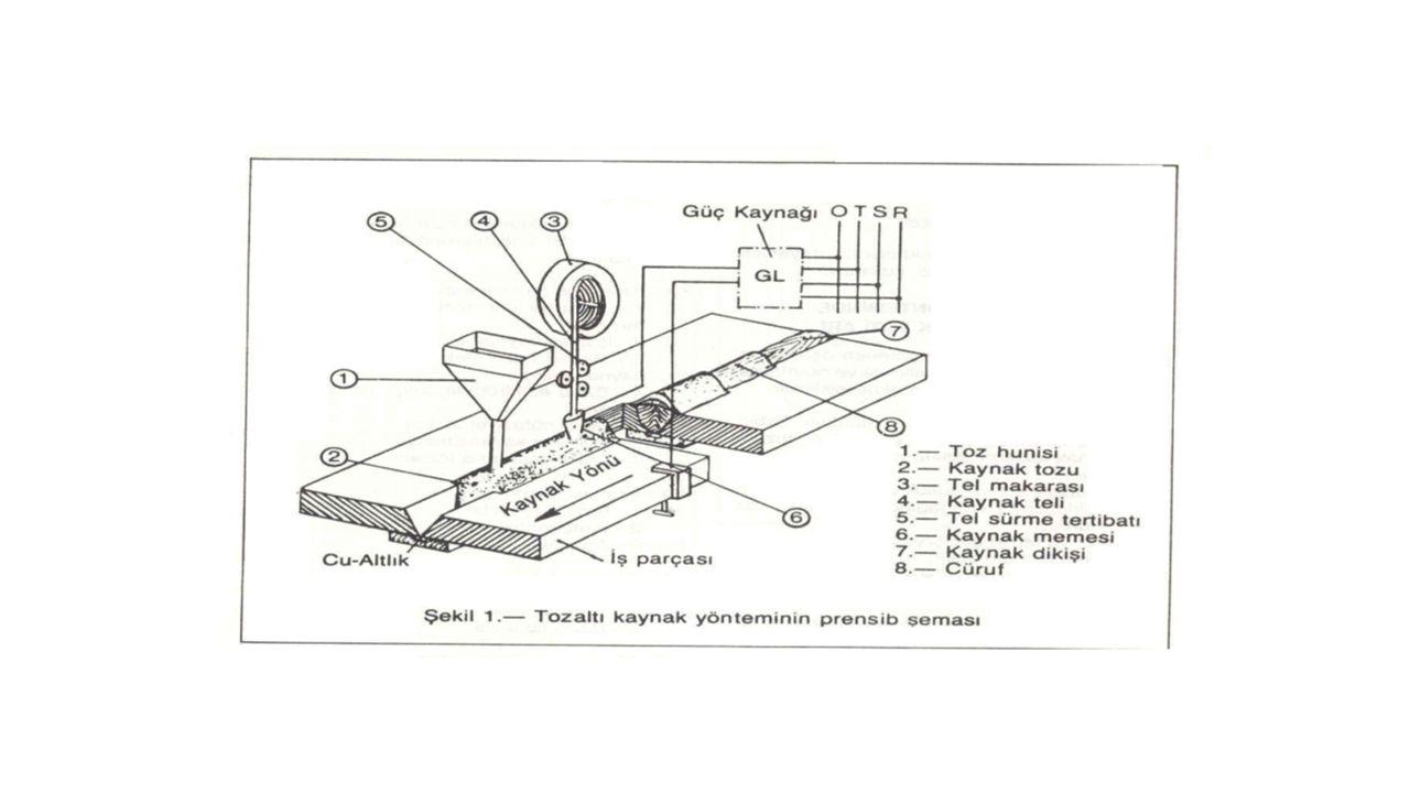 Tozaltı kaynak yönteminde kullanılan çıplak elektrotlar kaynak teli olarak adlandırılır.