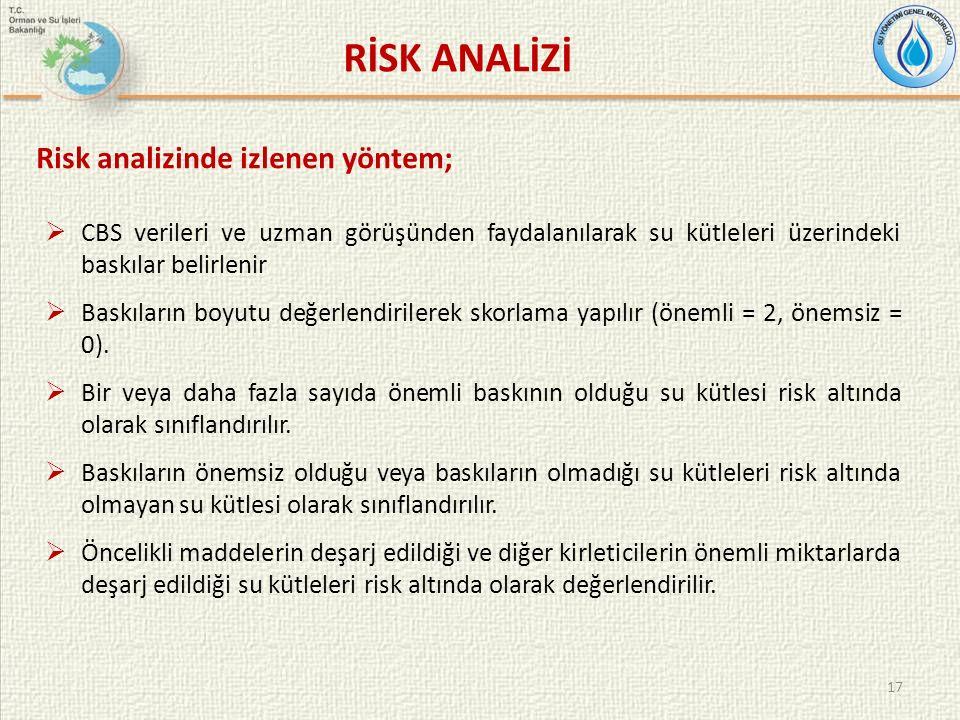 17 RİSK ANALİZİ Risk analizinde izlenen yöntem;  CBS verileri ve uzman görüşünden faydalanılarak su kütleleri üzerindeki baskılar belirlenir  Baskıların boyutu değerlendirilerek skorlama yapılır (önemli = 2, önemsiz = 0).