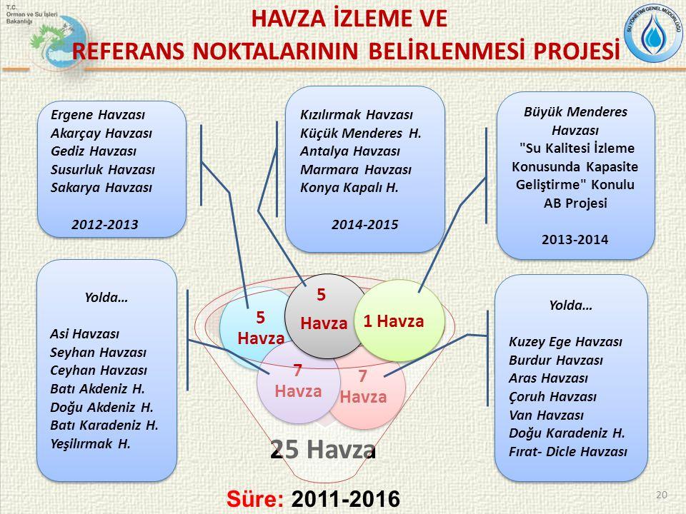 5 Havza 1 Havza Süre: 2011-2016 HAVZA İZLEME VE REFERANS NOKTALARININ BELİRLENMESİ PROJESİ Ergene Havzası Akarçay Havzası Gediz Havzası Susurluk Havza