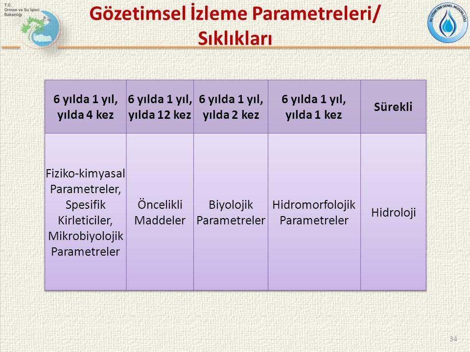 34 Gözetimsel İzleme Parametreleri/ Sıklıkları